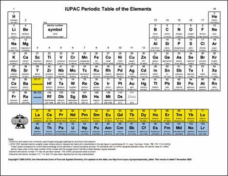 Some Of The Chemical Elements Indicated In The Quran