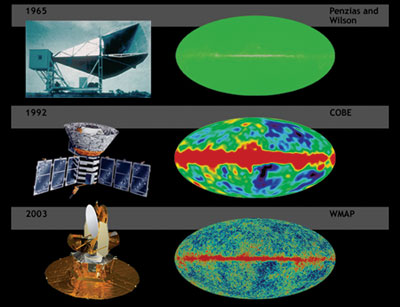 Big Bang, Cosmic background radiation